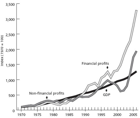 Growth of Financial and Nonfinancial Profits Relative to GDP
