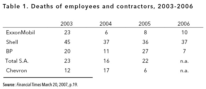 Table 1. Deaths of employees and contractors, 2003-2006