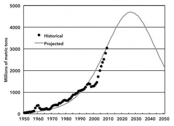 Chart 1. China's Coal Production (historical and projected, million metric tons, 1950-2050)