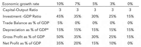 Table 1. Alternative Scenarios of Chinese Economic Rebalancing