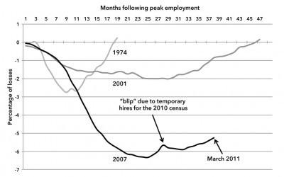 Chart 1. Percent of Job Losses in Recessions