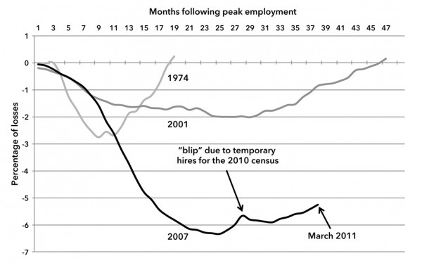 Chart 1. Percent of Job Losses in Recessions