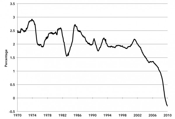 Chart 3. Private Sector Job Growth (10-year moving average annual percent growth)