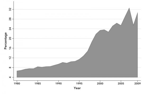 Chart 1. Foreign Direct Investment (Inward Stock) as a Percentage of World Income, 1980-2009