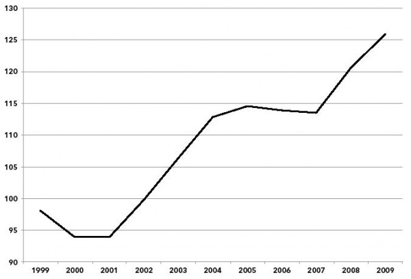 Chart 1. National Defense as a Percentage of Education (K-12), 1999–2009