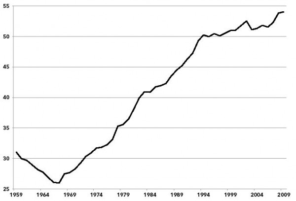 Chart 2. Public Safety as a Percentage of Education (K-12), 1959–2009