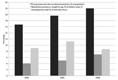 Chart 2. Poverty, Unemployment, and Malnutrition in Egypt, 2000–2008