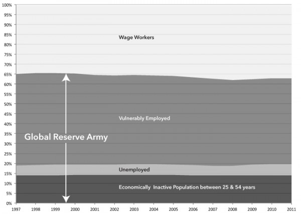 The Global Reserve Army of Labor and the New Imperialism, chart 2