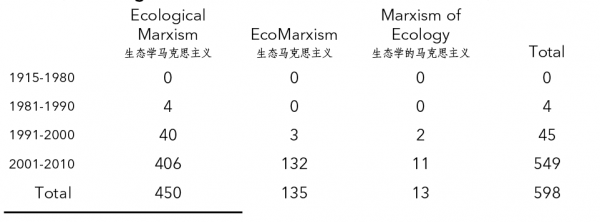 Table 1. Academic Journal Articles on Ecological Marxism in China (Utilizing Alternative Translations of the Term), 1915–2010