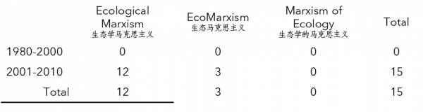 Table 3. Doctoral Dissertations on Ecological Marxism in China (Utilizing Alternative Translations of the Term), 1980-2010