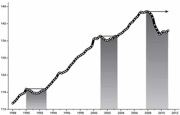 Chart 2. Total Employment, 1990-2010