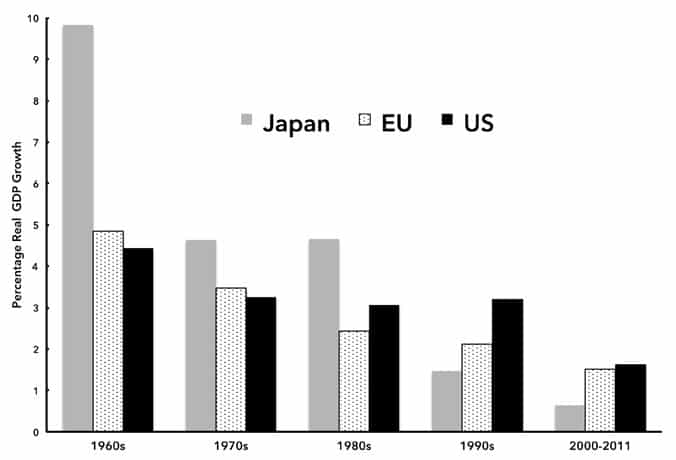 Monthly review the endless crisis average annual real economic growth rates the united states european union and japan fandeluxe Image collections