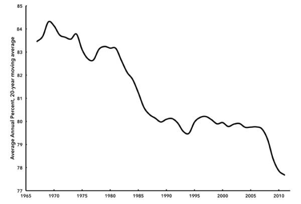 Chart 5: Manufacturing Capacity Utilization