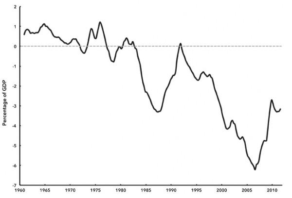Chart 6. U.S. Current Account Balance