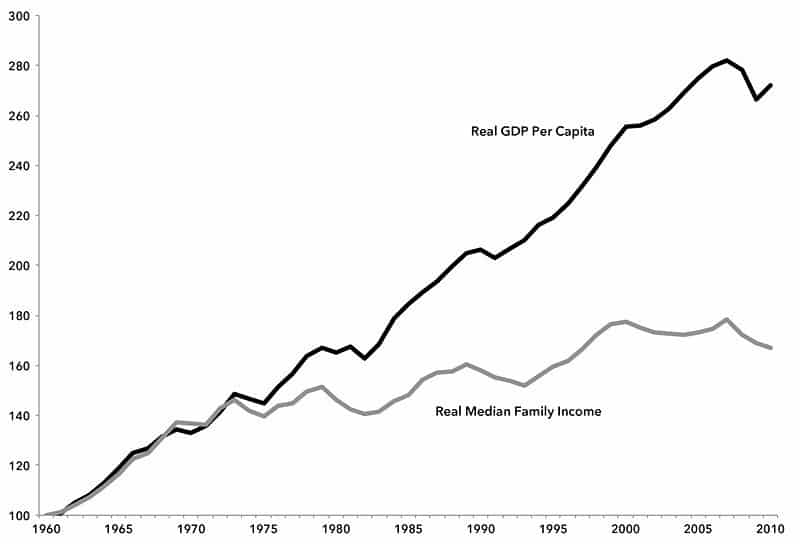 Median family incomes in the US have fallen way behind GDP per head since the late 1970s.