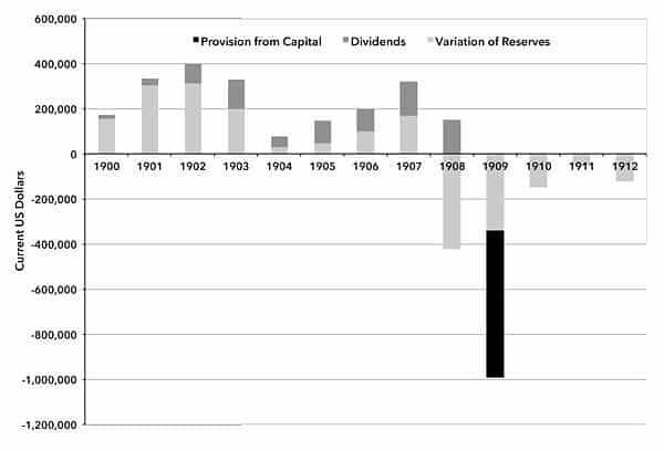 Figure 1. Net Profit and Loss of the American Credit Indemnity Company 1900–1912 (current dollars)