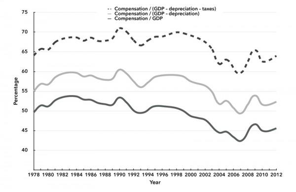 Chart 1. Raw Measurements of Labor's Share, 1978–2012