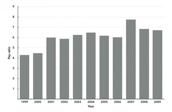 Chart 3. Ratio of Managers' Average Salary to Urban Average Wage