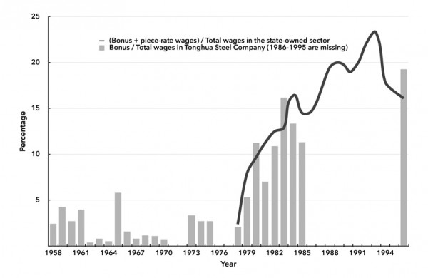 Chart 4. Bonus-Wage Ratio in Tonghua Steel Company and in the State-owned Sector, 1958–1996