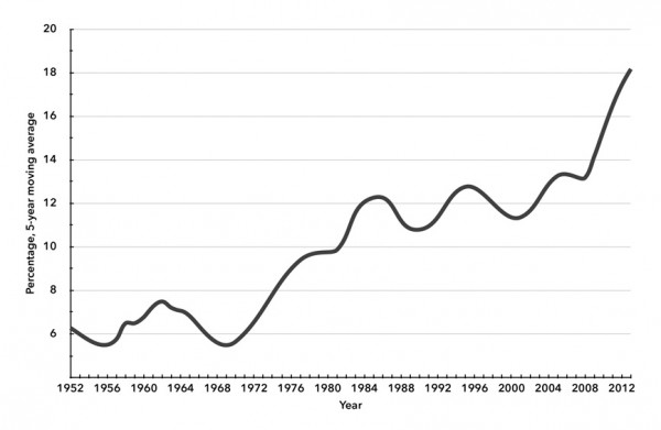 Chart 1. Real Jobless Rate for Men Ages 25–54
