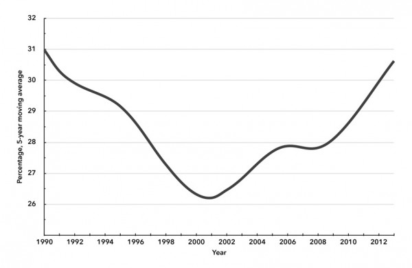 Chart 2. Real Jobless Rate for Women Ages 25–54