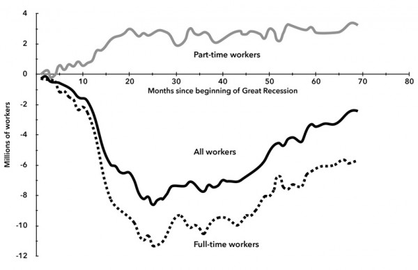 Chart 4. Full, Part-Time, and All Workers (in Millions) Relative to Number in November 2007—Prior to Great Recession