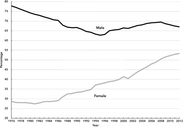Chart 1. Economic Activity Rates by Gender in Spain, 1976–2012