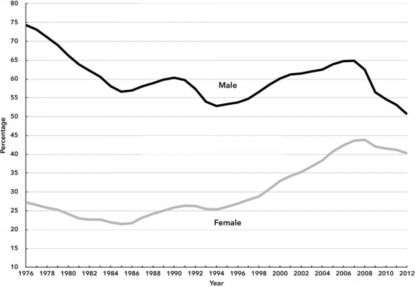 Chart 2. Employment-Population Ratio by Gender in Spain, 1976-2012