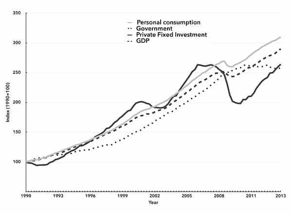 Chart 3. Index of GDP and Government, Personal Consumption, and Private Fixed Investment Expenditures, 1990–2013