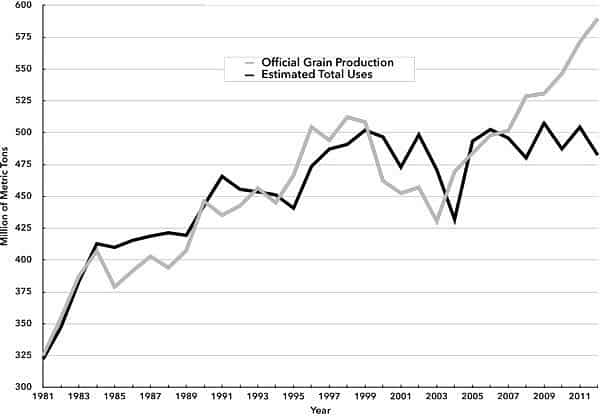 Chart 1. China's Grain Production and Total Uses of Domestically Produced Grain, 1981–2012 (million of tons)