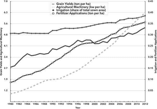 Chart 2 China's Agricultural Inputs and Grain Yields, 1980–2012