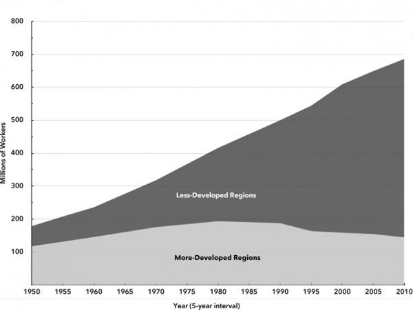 Chart 1. The Global Industrial Workforce, 1950–2010