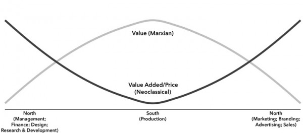 Chart 3. Wages, Value, and Price Formation along the Global Production Chain