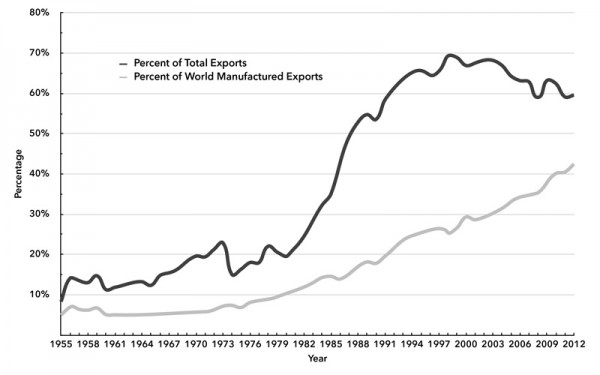 Chart 1. Share of Developing Nations in World Exports of Manufactured Goods