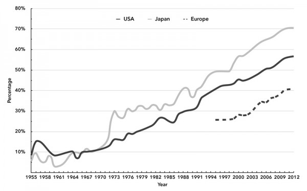Chart 2. Share of Developing Nations in Manufactured Goods Imports of Developed Nations