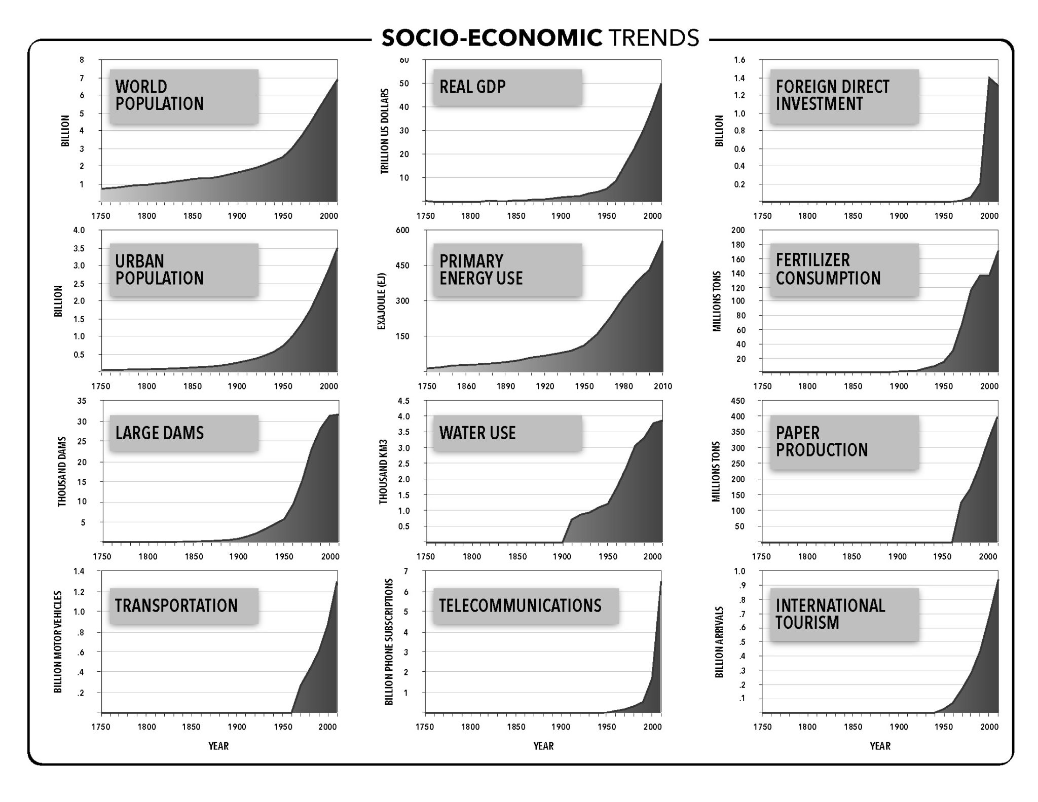 The Great Acceleration: Socio-Economic Trends