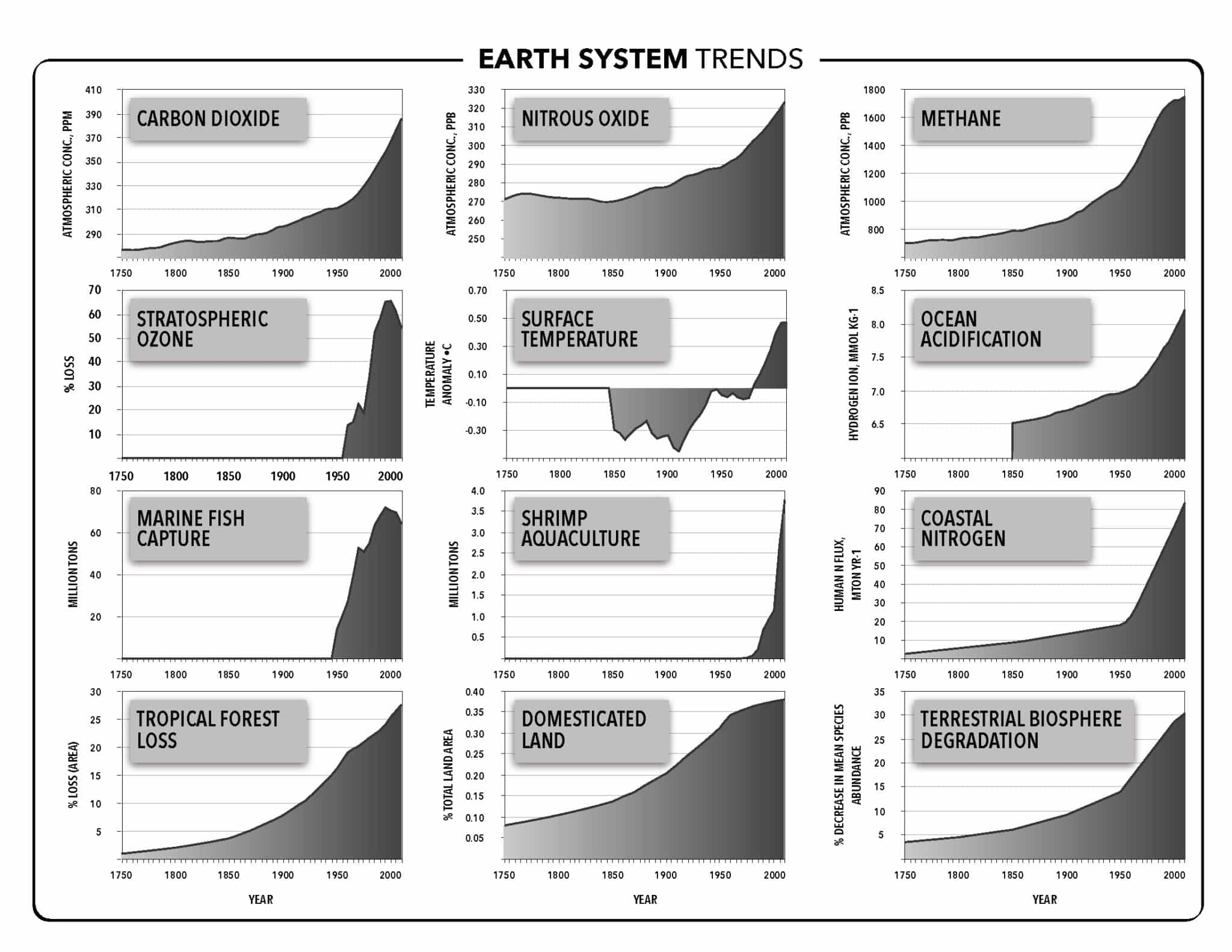 The Great Acceleration: Earth-System Trends