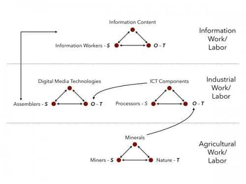 Figure 1. The International Division of Digital Labor