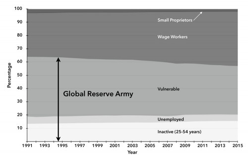 Chart 1. Layers of the Global Working Class, 1991–2015