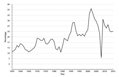 Chart 1. U.S. Financial Profits as Percentage of Corporate Profits of Domestic Industries, 1955–2015