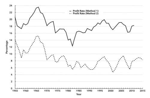 Chart 2. U.S. Profit Rate (Method 1) and U.S. Profit Rate (Method 2), 1955–2015