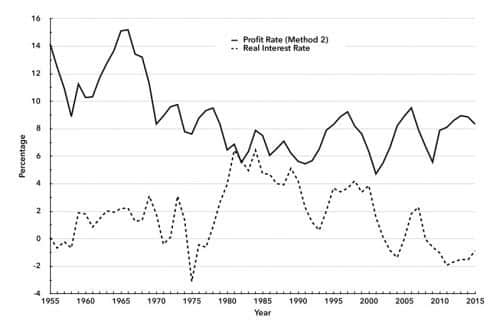 Chart 3. U.S. Profit Rate (Method 2) and U.S. Real Interest Rate, 1955–2015
