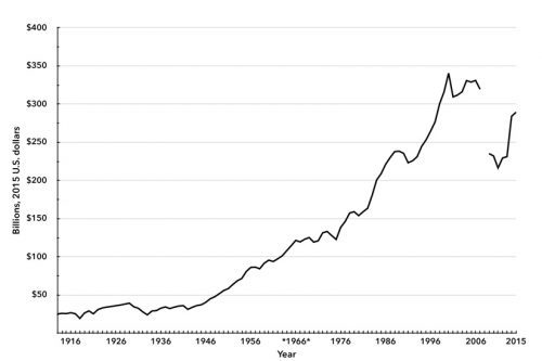 Chart 1. U.S. Advertising Revenues, 1900–2013
