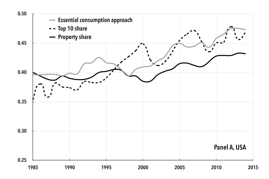Chart 1A. Alternative Approaches of Surplus Measurement