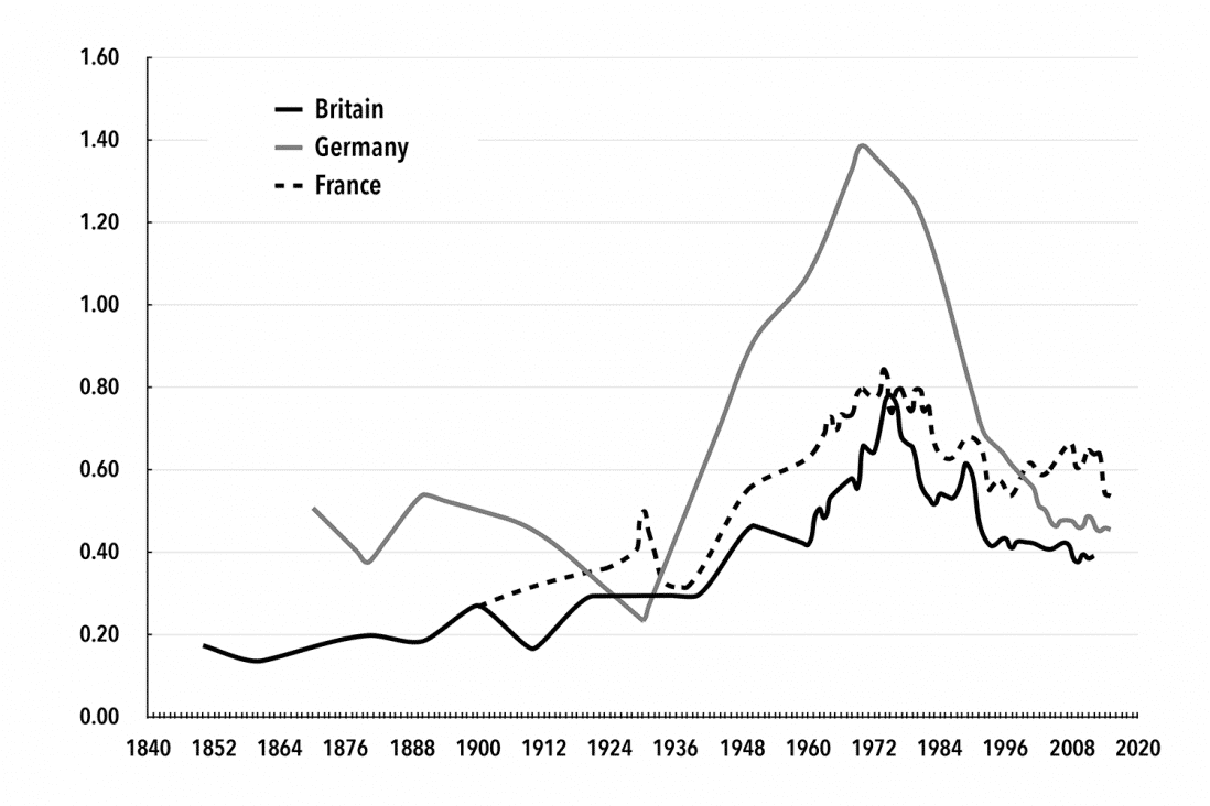 Chart 2. Baran Ratios in Britain, Germany, and France