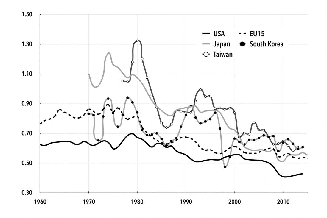 Chart 3. Baran Ratio: Developed Economies