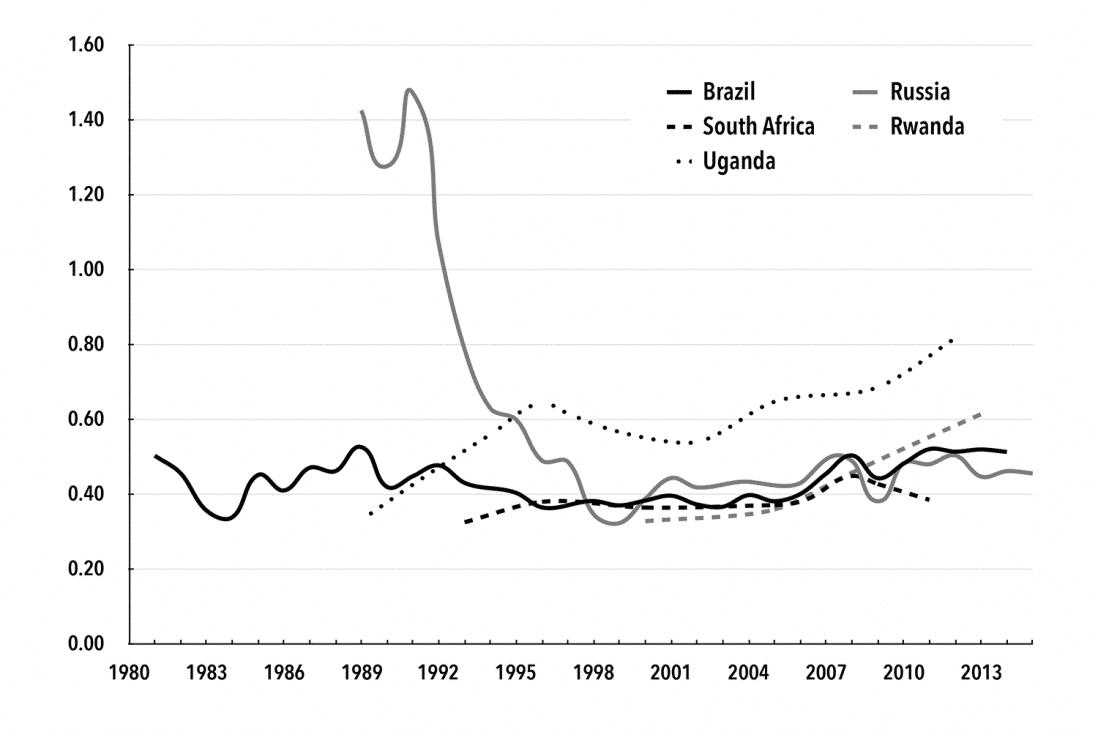 Chart 4. Baran Ratio: Developing Economies