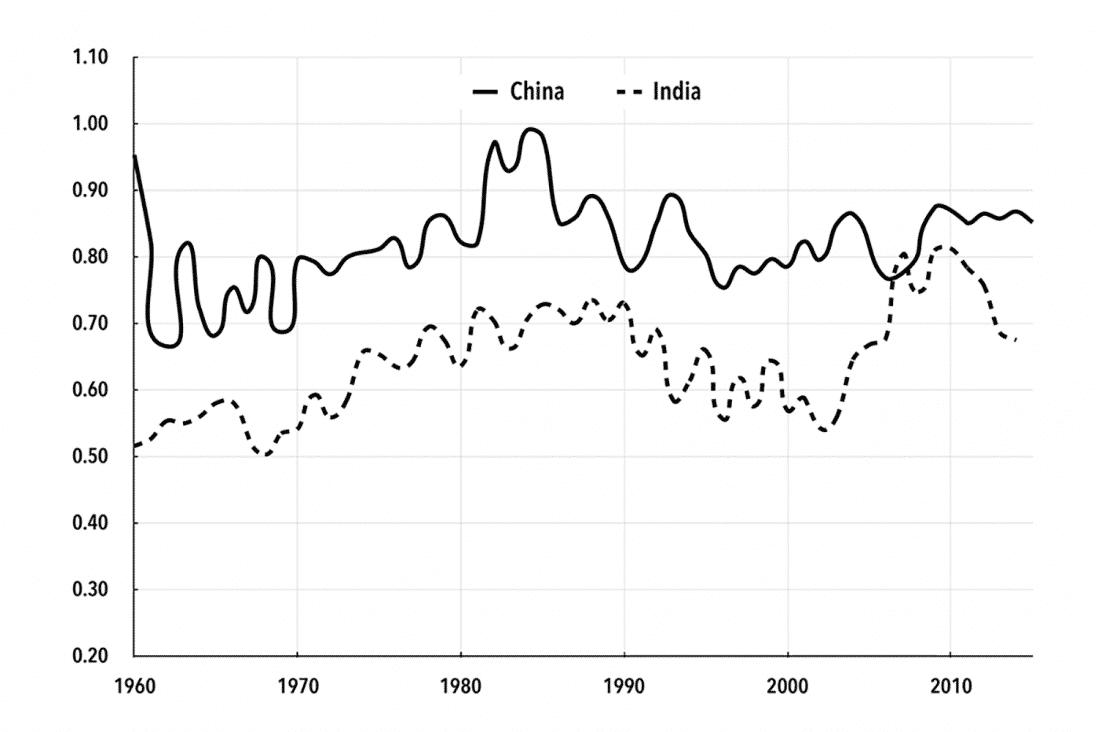 Chart 5. Baran Ratio: China and India