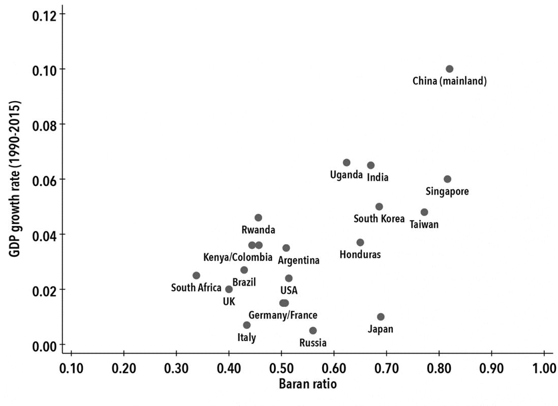 Chart 6. Baran Ratio and Growth 1990–2015