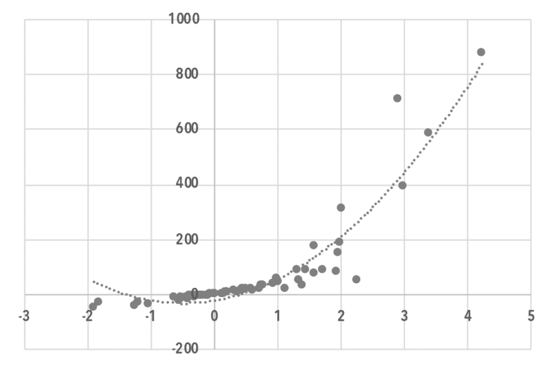 chart10_Predicting Investment using Baran Ratio